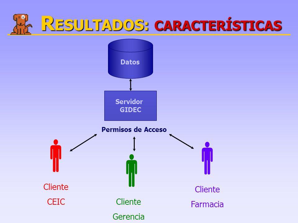 R ESULTADOS: CARACTERÍSTICAS Datos Servidor GIDEC  Cliente CEIC  Cliente Gerencia  Cliente Farmacia Permisos de Acceso