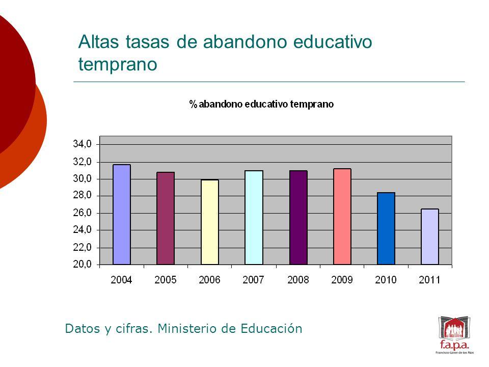 Altas tasas de abandono educativo temprano Datos y cifras. Ministerio de Educación