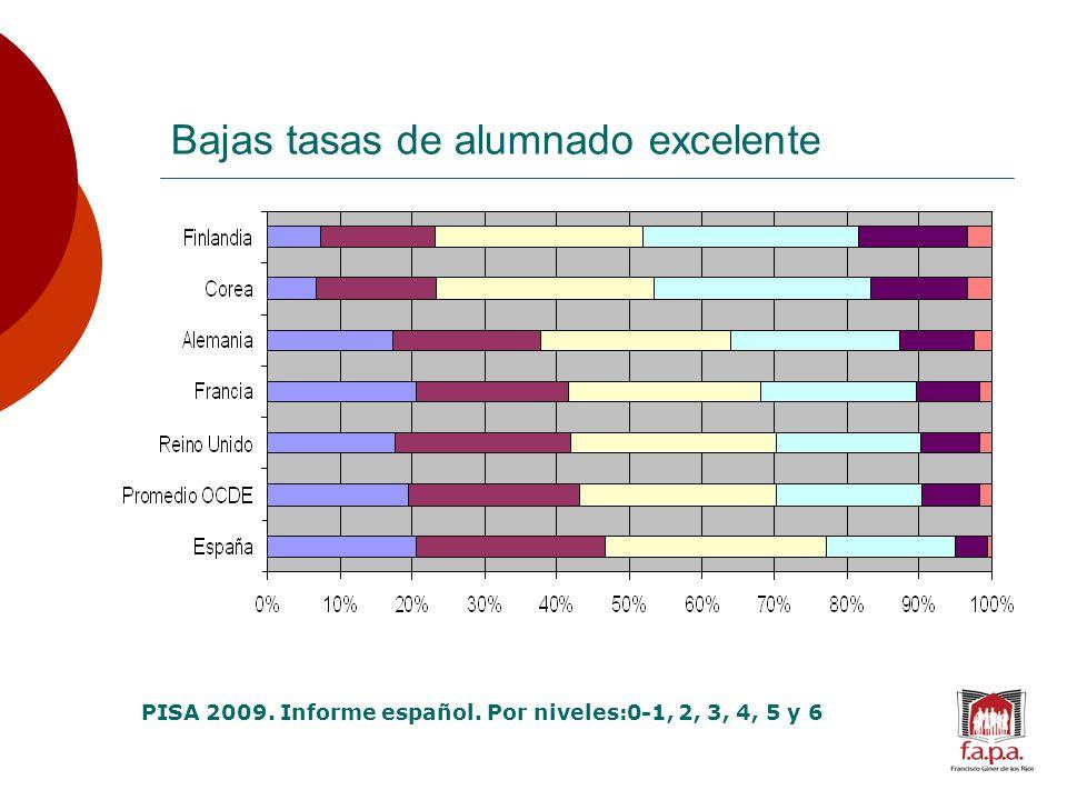 Bajas tasas de alumnado excelente PISA 2009. Informe español. Por niveles:0-1, 2, 3, 4, 5 y 6