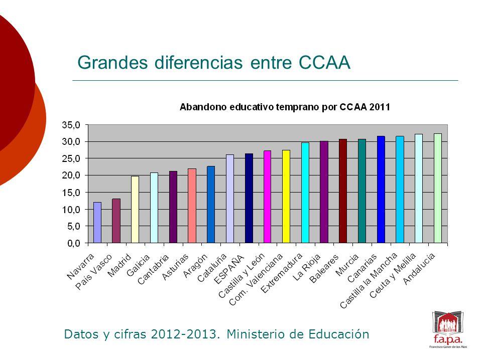 Grandes diferencias entre CCAA Datos y cifras 2012-2013. Ministerio de Educación