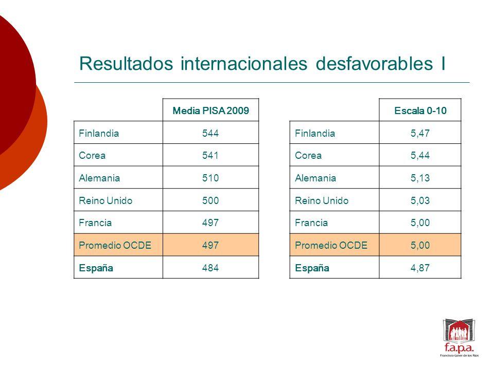 Resultados internacionales desfavorables I Media PISA 2009Escala 0-10 Finlandia544Finlandia5,47 Corea541Corea5,44 Alemania510Alemania5,13 Reino Unido500Reino Unido5,03 Francia497Francia5,00 Promedio OCDE497Promedio OCDE5,00 España484España4,87