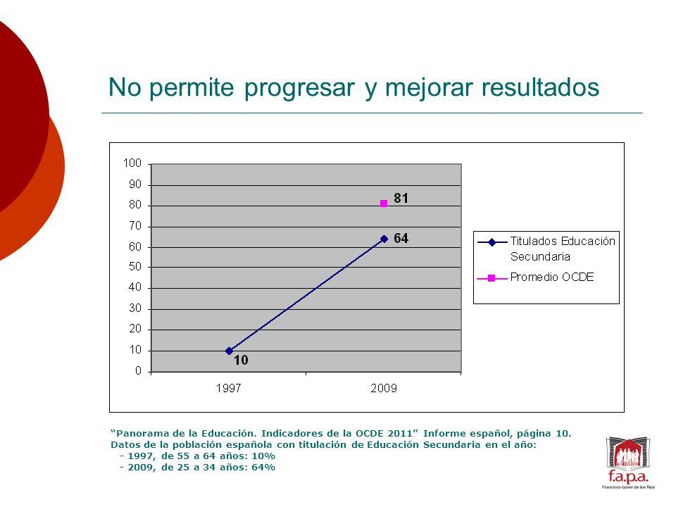 No permite progresar y mejorar resultados Panorama de la Educación.