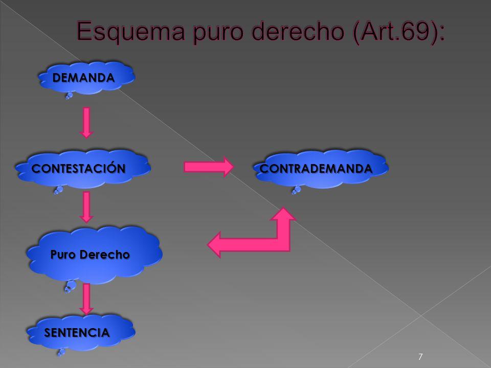 DEMANDADEMANDA CONTESTACIÓNCONTESTACIÓN SENTENCIASENTENCIA Puro Derecho CONTRADEMANDACONTRADEMANDA 7