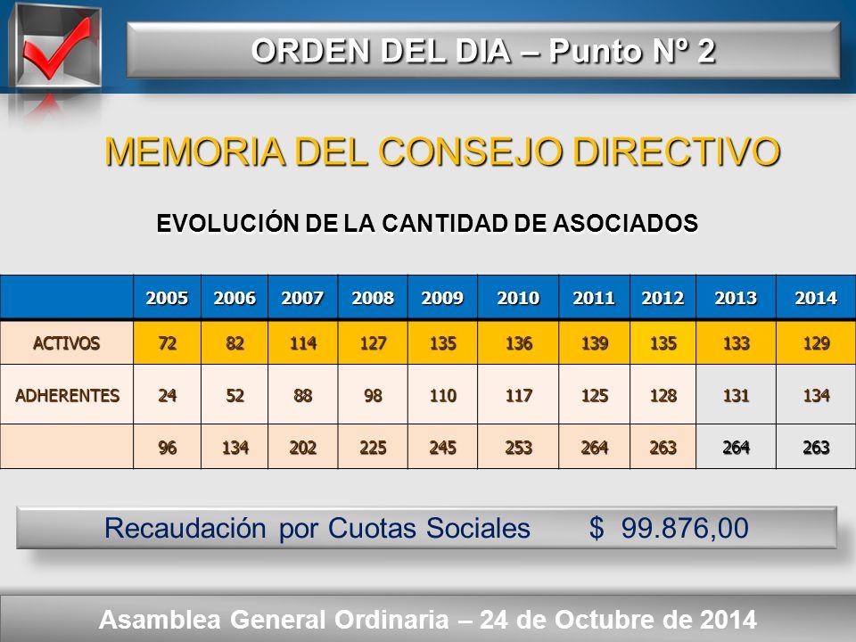 Here comes your footer ORDEN DEL DIA – Punto Nº 2 Asamblea General Ordinaria – 24 de Octubre de 2014 ACTIVOS: 129 ADHERENTES: 134 ACTIVOS: 129 ADHERENTES: 134 TOTAL = 263 TOTAL = 263 Buenos Aires = 179 - Córdoba = 80 - Santa Fe = 3 Jujuy = 1 Jujuy = 1 CANTIDAD DE ASOCIADOS MEMORIA DEL CONSEJO DIRECTIVO