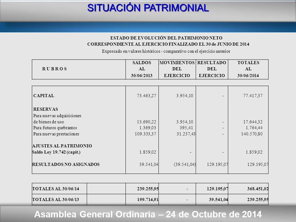 Here comes your footer SITUACIÓN PATRIMONIAL Comparativo con el ejercicio anterior Asamblea General Ordinaria – 24 de Octubre de 2014 VALORESVALORES REEXPRESADOS HISTORICOSEN MONEDA DE CIERRE 30/06/201430/06/201330/06/201430/06/2013 ACTIVO ACTIVO CORRIENTE Bancos(Nota 2.1) 24.493,77 14.993,72 24.493,77 19.165,21 Inversiones(Nota 2.2) 793.680,00 524.550,00 793.680,00 670.488,04 Créditos(Nota 2.3) 2.200,00 2.360,00 2.200,00 3.016,59 TOTAL DEL ACTIVO CORRIENTE 820.373,77 541.903,72 820.373,77 692.669,84 ACTIVO NO CORRIENTE Bienes de Uso(Nota 2.4) 5.098,60 6.182,00 5.098,60 7.901,93 TOTAL DEL ACTIVO NO CORRIENTE 5.098,60 6.182,00 5.098,60 7.901,93 TOTAL DEL ACTIVO 825.472,37548.085,72825.472,37700.571,77 PASIVO PASIVO CORRIENTE Fondo Suplementario SIPRECO (Nota 3.1) 446.203,22 297.829,24 446.203,22 380.690,01 Deudas (Nota 3.2) 9.327,13 9.902,53 9.327,13 12.657,57 Fondos con Destino Específico (Nota 3.3) 1.491,00 1.098,00 1.491,00 1.403,48 TOTAL DEL PASIVO CORRIENTE 457.021,35 308.829,77 457.021,35 394.751,06 PATRIMONIO NETO (Según estado respectivo) 368.451,02 239.255,95 368.451,02 305.820,71 TOTAL DEL PASIVO Y PATRIMONIO NETO 825.472,37548.085,72 825.472,37700.571,77