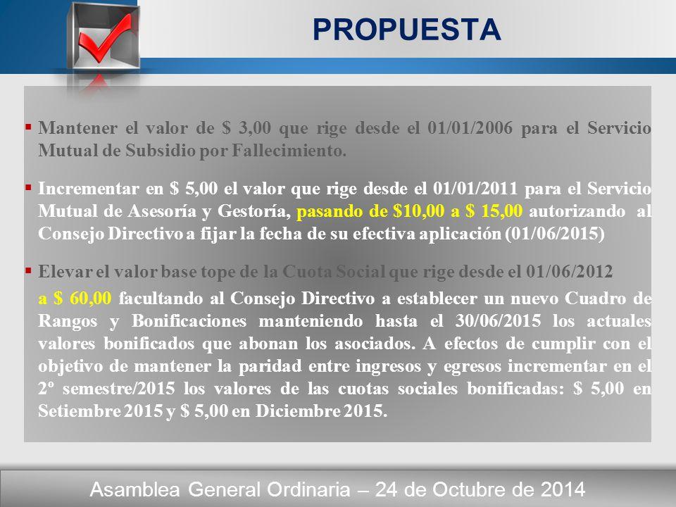 Here comes your footer CUADRO DE RANGOS y BONIFICACIONES CUOTA SOCIAL Aprobada x ANSeS Cuota Bonificada al 01/12/2013 Caso s Aument o $ Nueva Cuota Bonificada desde el 01/12/2014 Bonific a % 40,0020,00165,0025,0037,50 % 40,0025,0045,0030,0025,00 % 40,0028,00112,00 40,00 **0,00 % 40,0030,0055,0035,0012,50 % 40,0035,002305,0040,000,00 % LAS CUOTAS SOCIAL Y DE SERVICIOS ORDEN DEL DIA – Punto Nº 4 Asamblea General Ordinaria – 24 de Octubre de 2014 OBJETIVO: Mantener en equilibrio la paridad entre ingresos y egresos Al 30/06/2014 la diferencia arrojó un escaso superavit de $ 12.400,00 Facultades conferidas por la Asamblea de 25/10/2012: disminuir hasta su agotamiento los porcentajes de bonificación Escalas a partir del 01/12/2014 El incremento representará un aumento del 14,88% en la recaudación, es decir $ 1.287,00