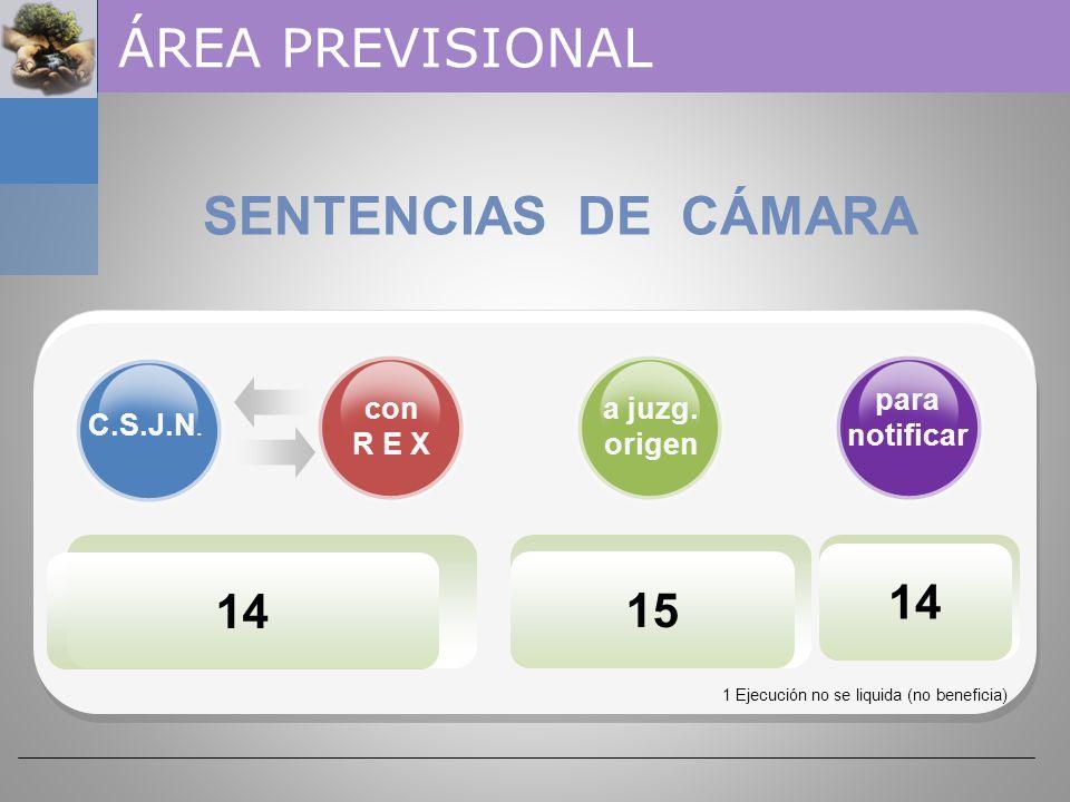 174 SALA I 54 SALA I I 61 SALA I I I 59 ÁREA PREVISIONAL CAMARA FEDERAL DE LA SEGURIDAD SOCIAL SENTENCIAS 2 demandas fueron rechazadas por prescripción decenal
