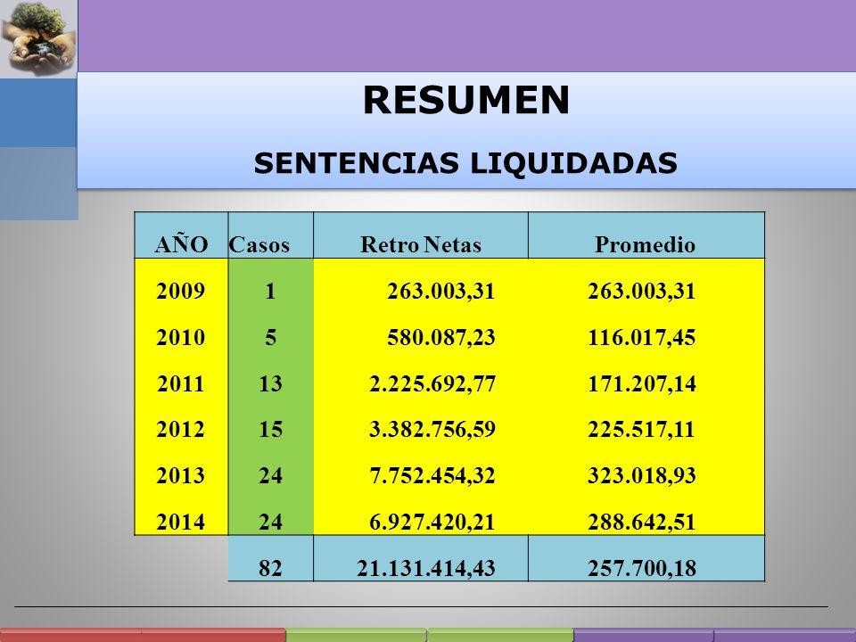 83 Sentencias liquidadas Período 2009 – Octubre 2014 Causas iniciadas Año 2006 = 64 2007 = 10 2008 = 4 2009 = 3 2012 = 1 Cantidad x año Año 2008 = 0 2009 = 1 2010 = 5 2011 = 13 2012 = 15 2013 = 24 a 10/2014 = 25