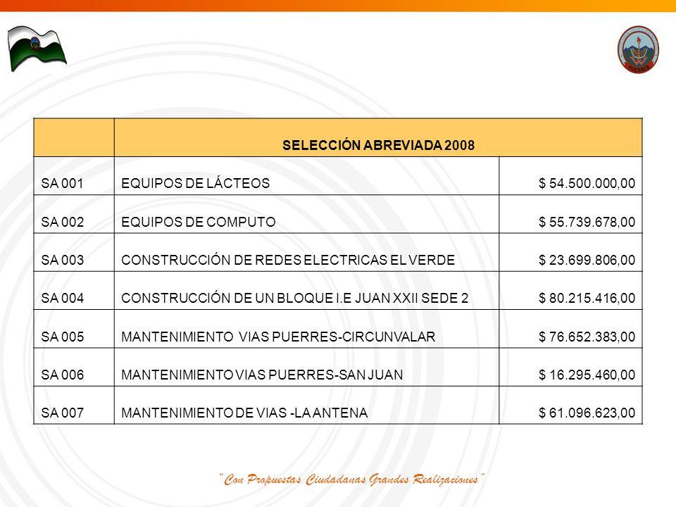 Con Propuestas Ciudadanas Grandes Realizaciones SELECCIÓN ABREVIADA 2008 SA 001EQUIPOS DE LÁCTEOS$ 54.500.000,00 SA 002EQUIPOS DE COMPUTO$ 55.739.678,00 SA 003CONSTRUCCIÓN DE REDES ELECTRICAS EL VERDE$ 23.699.806,00 SA 004CONSTRUCCIÓN DE UN BLOQUE I.E JUAN XXII SEDE 2$ 80.215.416,00 SA 005MANTENIMIENTO VIAS PUERRES-CIRCUNVALAR$ 76.652.383,00 SA 006MANTENIMIENTO VIAS PUERRES-SAN JUAN$ 16.295.460,00 SA 007MANTENIMIENTO DE VIAS -LA ANTENA$ 61.096.623,00