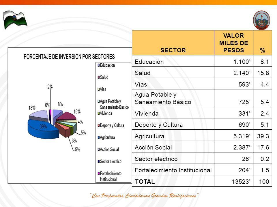 Con Propuestas Ciudadanas Grandes Realizaciones SECTOR VALOR MILES DE PESOS% Educación1.100'8.1 Salud2.140'15.8 Vías593'4.4 Agua Potable y Saneamiento Básico725'5.4 Vivienda331'2.4 Deporte y Cultura690'5.1 Agricultura5.319'39.3 Acción Social2.387'17.6 Sector eléctrico26'0.2 Fortalecimiento Institucional204'1.5 TOTAL13523'100