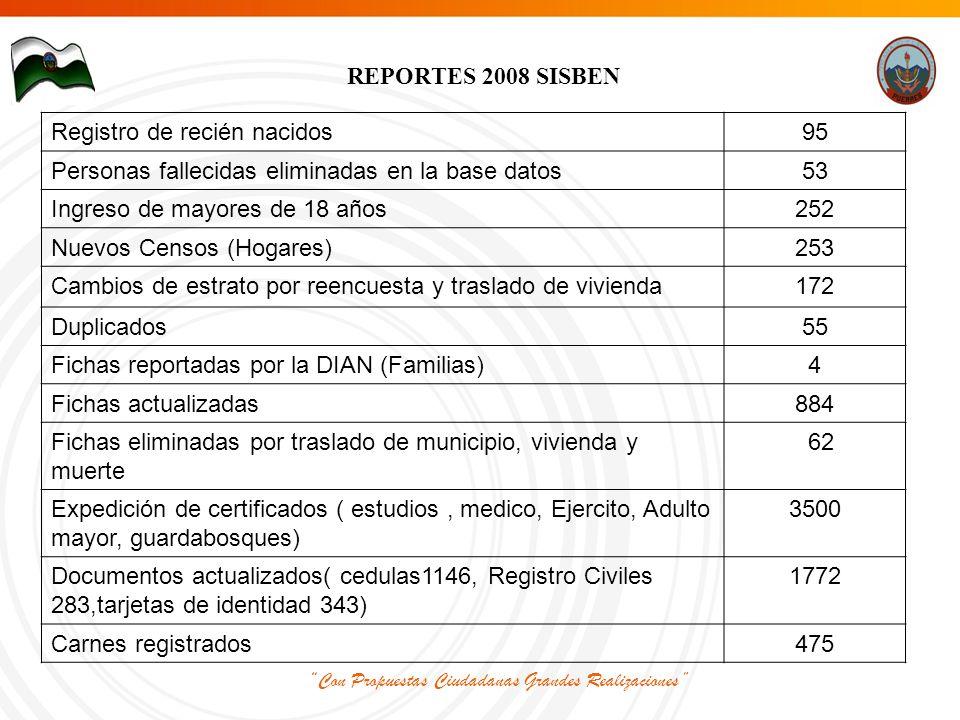 REPORTES 2008 SISBEN Registro de recién nacidos95 Personas fallecidas eliminadas en la base datos53 Ingreso de mayores de 18 años252 Nuevos Censos (Hogares)253 Cambios de estrato por reencuesta y traslado de vivienda172 Duplicados55 Fichas reportadas por la DIAN (Familias)4 Fichas actualizadas884 Fichas eliminadas por traslado de municipio, vivienda y muerte 62 Expedición de certificados ( estudios, medico, Ejercito, Adulto mayor, guardabosques) 3500 Documentos actualizados( cedulas1146, Registro Civiles 283,tarjetas de identidad 343) 1772 Carnes registrados475