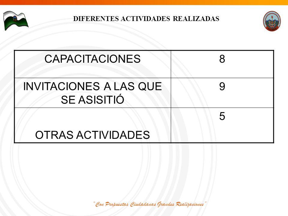 Con Propuestas Ciudadanas Grandes Realizaciones CAPACITACIONES8 INVITACIONES A LAS QUE SE ASISITIÓ 9 OTRAS ACTIVIDADES 5 DIFERENTES ACTIVIDADES REALIZADAS