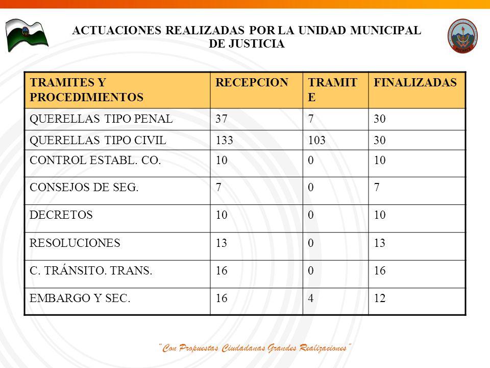 Con Propuestas Ciudadanas Grandes Realizaciones ACTUACIONES REALIZADAS POR LA UNIDAD MUNICIPAL DE JUSTICIA TRAMITES Y PROCEDIMIENTOS RECEPCIONTRAMIT E FINALIZADAS QUERELLAS TIPO PENAL37730 QUERELLAS TIPO CIVIL13310330 CONTROL ESTABL.