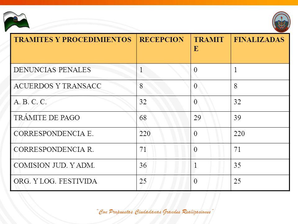 Con Propuestas Ciudadanas Grandes Realizaciones TRAMITES Y PROCEDIMIENTOSRECEPCIONTRAMIT E FINALIZADAS DENUNCIAS PENALES101 ACUERDOS Y TRANSACC808 A.