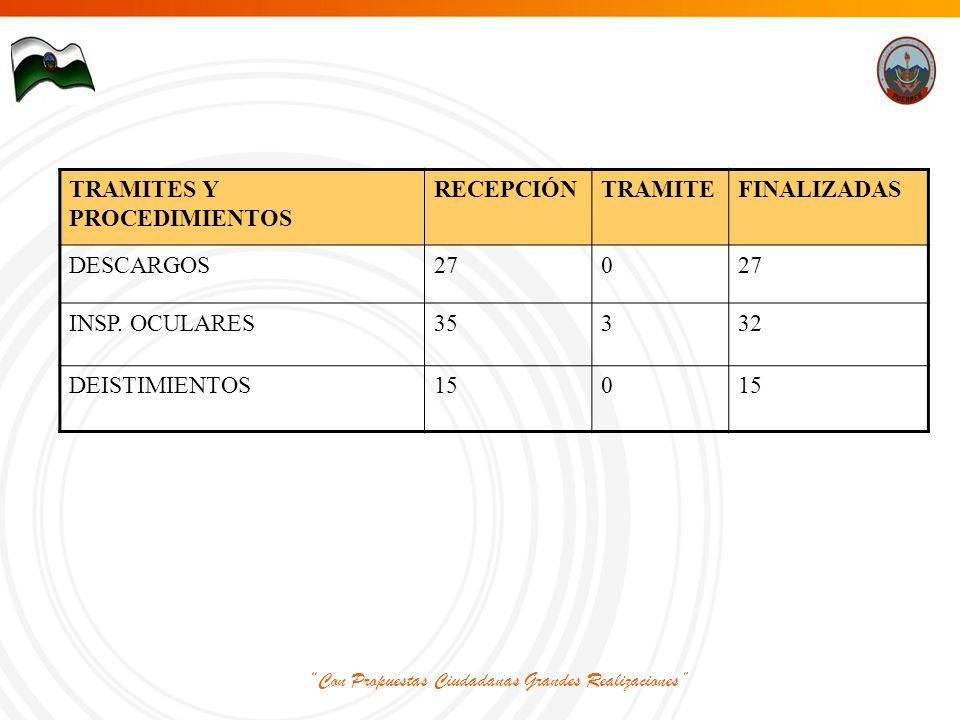 Con Propuestas Ciudadanas Grandes Realizaciones TRAMITES Y PROCEDIMIENTOS RECEPCIÓNTRAMITEFINALIZADAS DESCARGOS270 INSP.