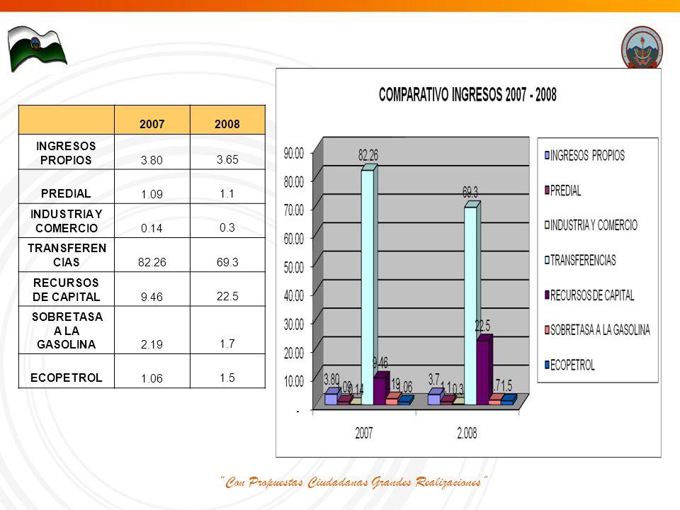 Con Propuestas Ciudadanas Grandes Realizaciones 20072008 INGRESOS PROPIOS 3.803.65 PREDIAL 1.091.1 INDUSTRIA Y COMERCIO 0.140.3 TRANSFEREN CIAS 82.2669.3 RECURSOS DE CAPITAL 9.4622.5 SOBRETASA A LA GASOLINA 2.191.7 ECOPETROL 1.061.5