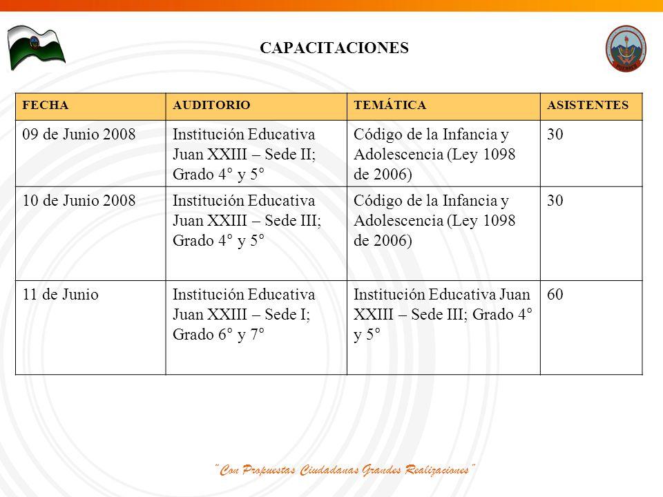 Con Propuestas Ciudadanas Grandes Realizaciones CAPACITACIONES FECHAAUDITORIOTEMÁTICAASISTENTES 09 de Junio 2008Institución Educativa Juan XXIII – Sede II; Grado 4° y 5° Código de la Infancia y Adolescencia (Ley 1098 de 2006) 30 10 de Junio 2008Institución Educativa Juan XXIII – Sede III; Grado 4° y 5° Código de la Infancia y Adolescencia (Ley 1098 de 2006) 30 11 de JunioInstitución Educativa Juan XXIII – Sede I; Grado 6° y 7° Institución Educativa Juan XXIII – Sede III; Grado 4° y 5° 60