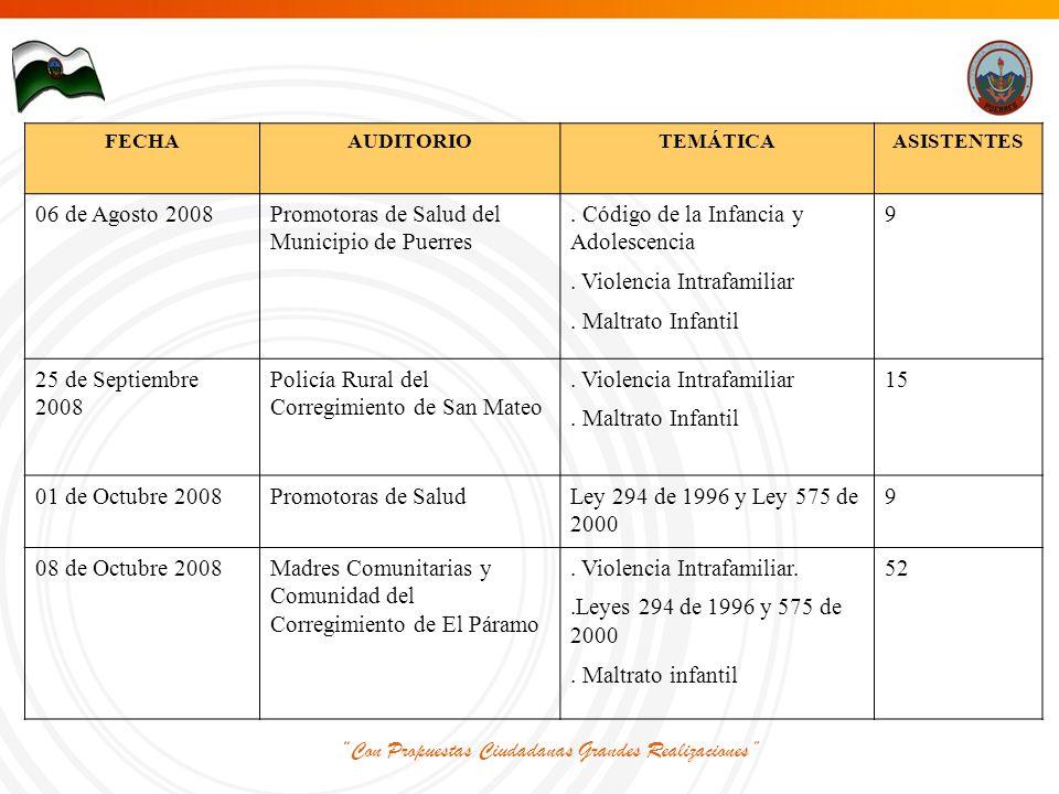 Con Propuestas Ciudadanas Grandes Realizaciones FECHAAUDITORIOTEMÁTICAASISTENTES 06 de Agosto 2008Promotoras de Salud del Municipio de Puerres.