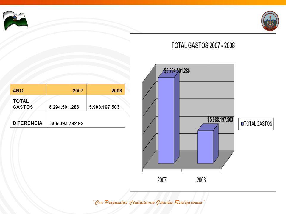 Con Propuestas Ciudadanas Grandes Realizaciones AÑO20072008 TOTAL GASTOS 6.294.591.286 5.988.197.503 DIFERENCIA -306.393.782.92