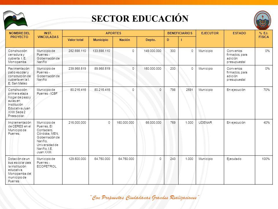 Con Propuestas Ciudadanas Grandes Realizaciones SECTOR EDUCACIÓN NOMBRE DEL PROYECTO INST.