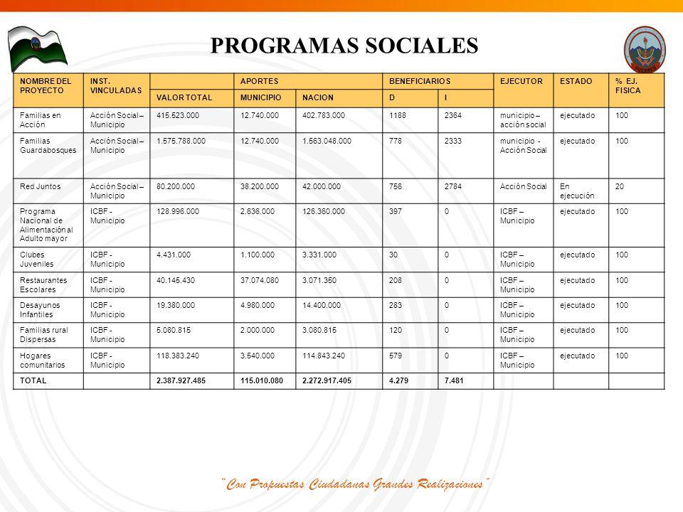 Con Propuestas Ciudadanas Grandes Realizaciones PROGRAMAS SOCIALES NOMBRE DEL PROYECTO INST.
