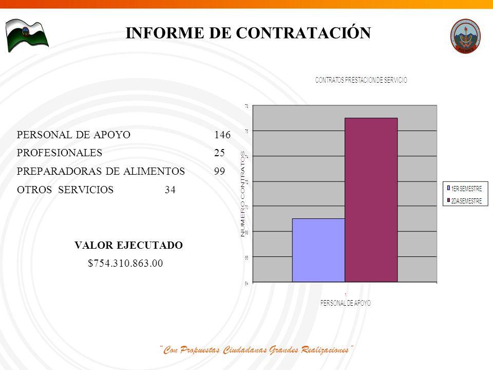 Con Propuestas Ciudadanas Grandes Realizaciones INFORME DE CONTRATACIÓN PERSONAL DE APOYO146 PROFESIONALES25 PREPARADORAS DE ALIMENTOS99 OTROS SERVICIOS34 VALOR EJECUTADO $754.310.863.00