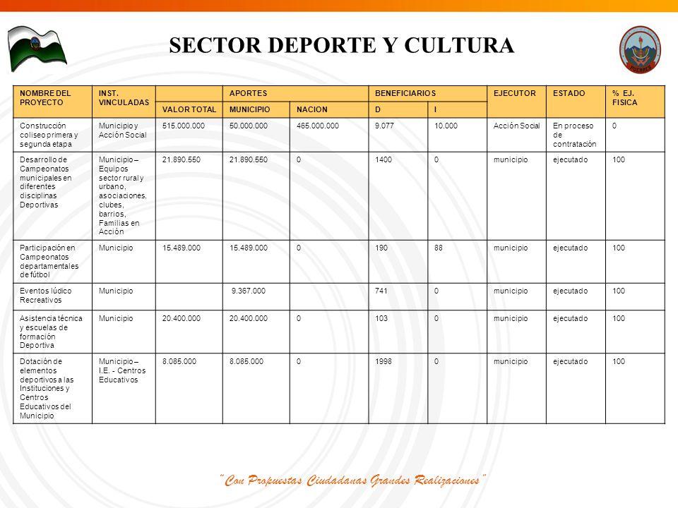 Con Propuestas Ciudadanas Grandes Realizaciones SECTOR DEPORTE Y CULTURA NOMBRE DEL PROYECTO INST.