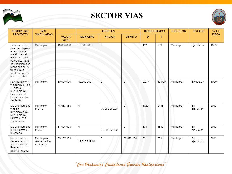 Con Propuestas Ciudadanas Grandes Realizaciones SECTOR VIAS NOMBRE DEL PROYECTO INST.