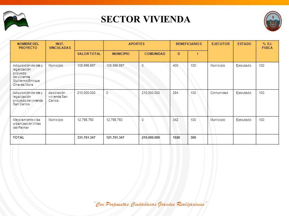 Con Propuestas Ciudadanas Grandes Realizaciones SECTOR VIVIENDA NOMBRE DEL PROYECTO INST.