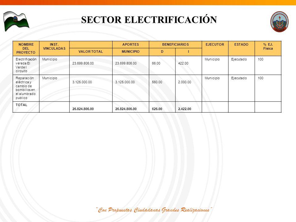 Con Propuestas Ciudadanas Grandes Realizaciones SECTOR ELECTRIFICACIÓN NOMBRE DEL PROYECTO INST.