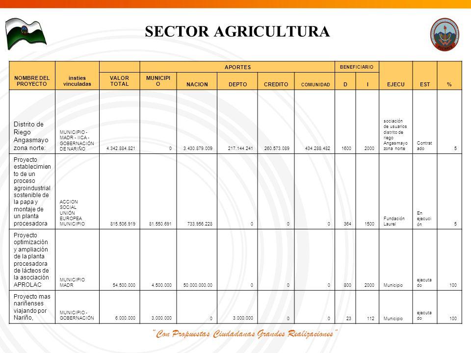 Con Propuestas Ciudadanas Grandes Realizaciones SECTOR AGRICULTURA NOMBRE DEL PROYECTO insties vinculadas APORTES BENEFICIARIO EJECUEST% VALOR TOTAL MUNICIPI ONACION DEPTOCREDITO COMUNIDAD DI Distrito de Riego Angasmayo zona norte: MUNICIPIO - MADR - IICA - GOBERNACIÓN DE NARIÑO 4.342.884.8210 3.430.879.009217.144.241 260.573.089 434.288.48216002000 sociación de usuarios distrito de riego Angasmayo zona norte Contrat ado5 Proyecto establecimien to de un proceso agroindustrial sostenible de la papa y montaje de un planta procesadora ACCION SOCIAL UNIÓN EUROPEA MUNICIPIO 815.506.919 81.550.691 733.956.2280003641500 Fundación Laurel En ejecuci ón5 Proyecto optimización y ampliación de la planta procesadora de lácteos de la asociación APROLAC MUNICIPIO MADR 54.500.000 4.500.000 50.000.000.000008002000Municipio ejecuta do100 Proyecto mas nariñenses viajando por Nariño, MUNICIPIO - GOBERNACIÓN 6.000.000 3.000.0000 0023112Municipio ejecuta do100