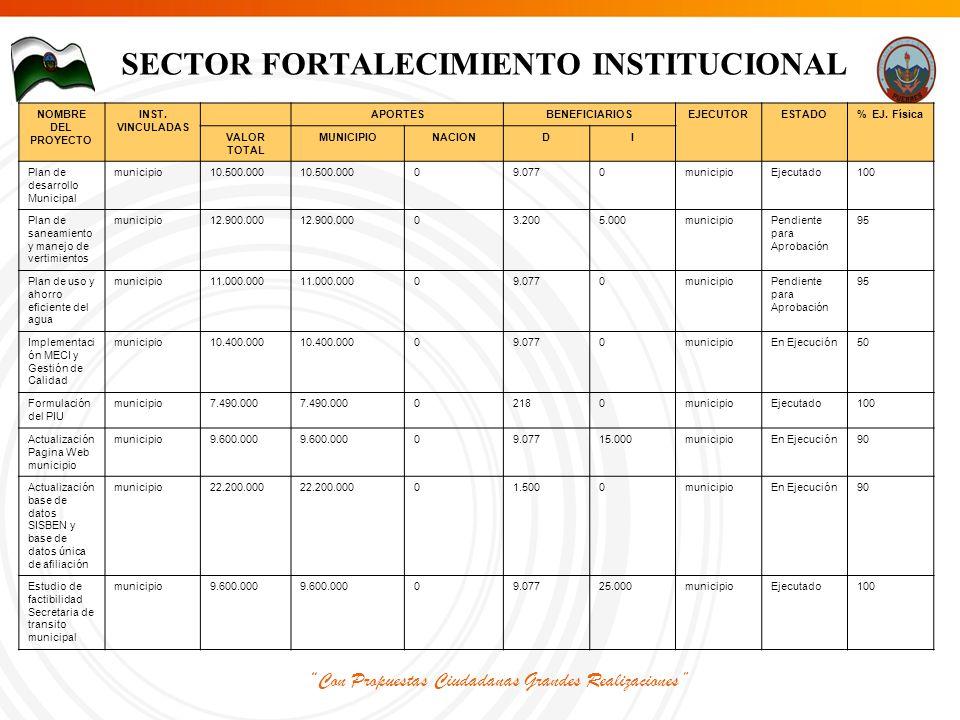 Con Propuestas Ciudadanas Grandes Realizaciones SECTOR FORTALECIMIENTO INSTITUCIONAL NOMBRE DEL PROYECTO INST.