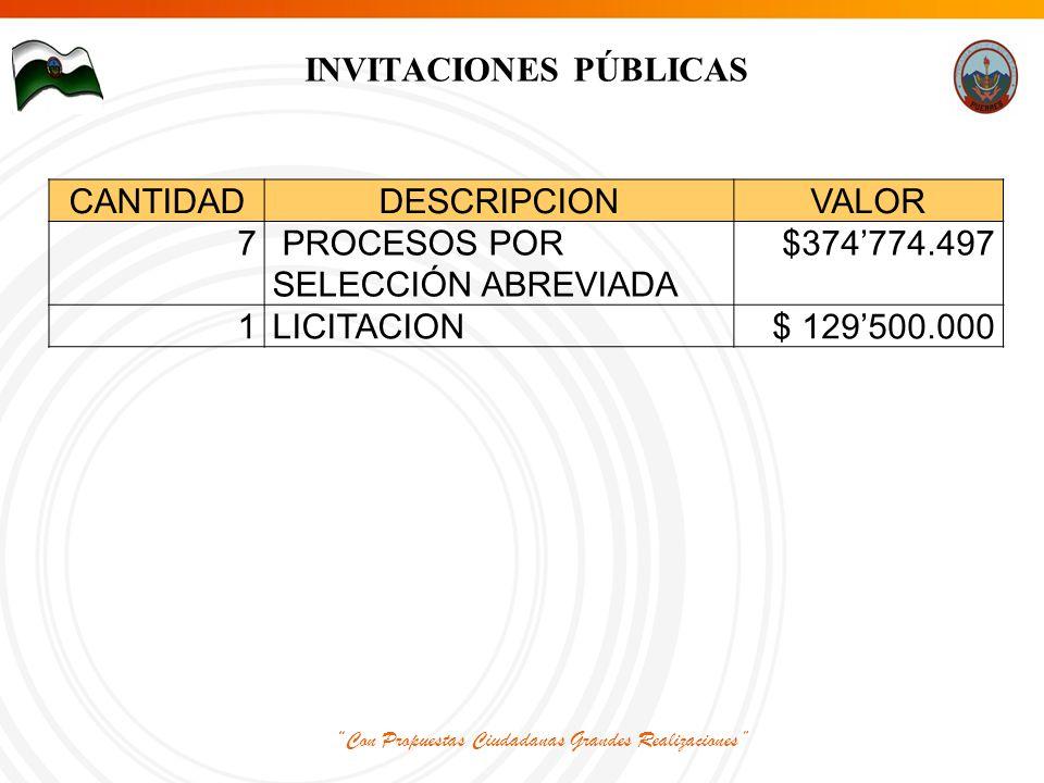 Con Propuestas Ciudadanas Grandes Realizaciones INVITACIONES PÚBLICAS CANTIDADDESCRIPCIONVALOR 7 PROCESOS POR SELECCIÓN ABREVIADA $374'774.497 1LICITACION$ 129'500.000
