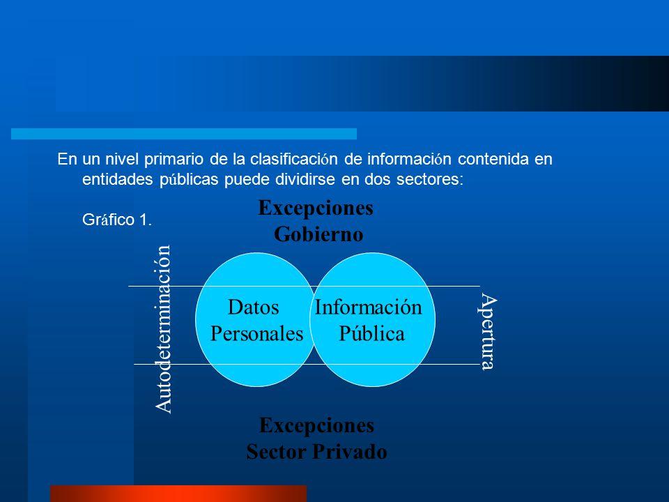 La legislaci ó n del derecho de H á beas Data, Protecci ó n de Datos Personales y Autoderminaci ó n informativa, no solamente se basa en una filosof í a sociol ó gica: el control de los datos personales (Ej.