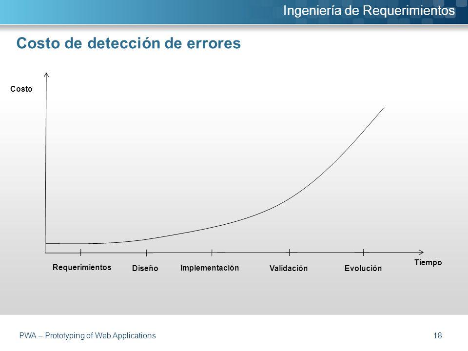 Costo de detección de errores Ingeniería de Requerimientos PWA – Prototyping of Web Applications 18 Requerimientos Diseño Implementación ValidaciónEvolución Tiempo Costo