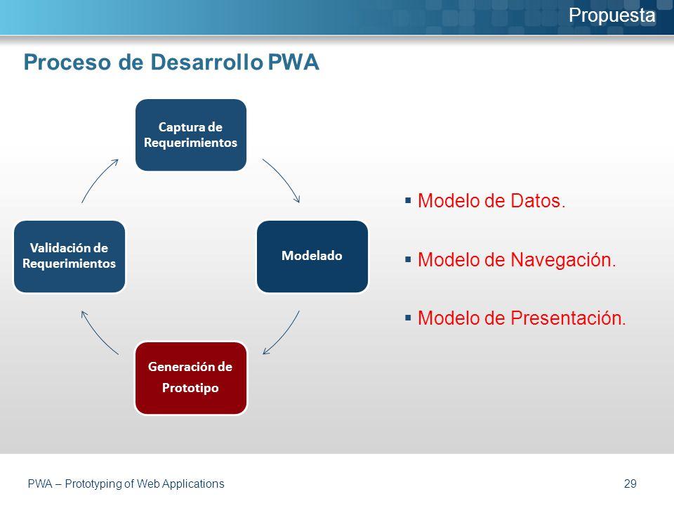 Proceso de Desarrollo PWA  Modelo de Datos.  Modelo de Navegación.