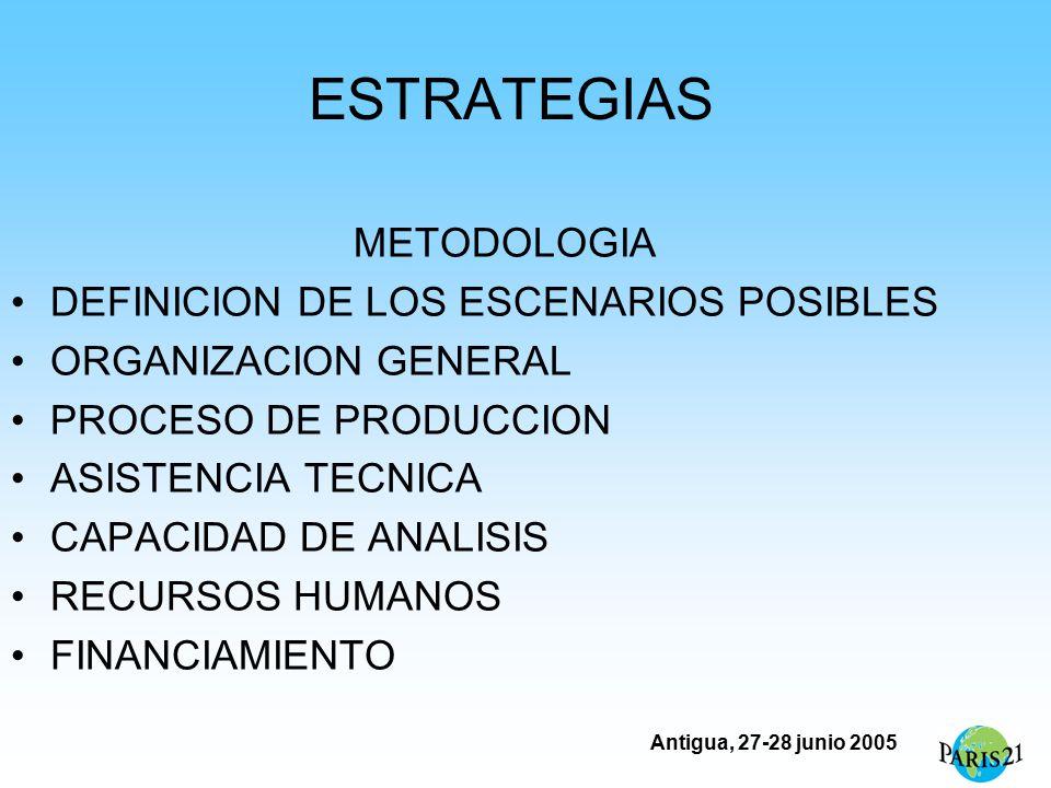 Antigua, 27-28 junio 2005 ESTRATEGIAS METODOLOGIA DEFINICION DE LOS ESCENARIOS POSIBLES ORGANIZACION GENERAL PROCESO DE PRODUCCION ASISTENCIA TECNICA CAPACIDAD DE ANALISIS RECURSOS HUMANOS FINANCIAMIENTO