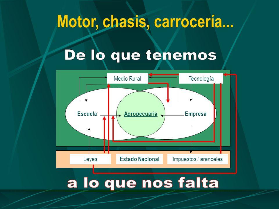 AgropecuariaEmpresaEscuela Medio Rural Estado Nacional Impuestos / arancelesLeyes Tecnología Motor, chasis, carrocería...