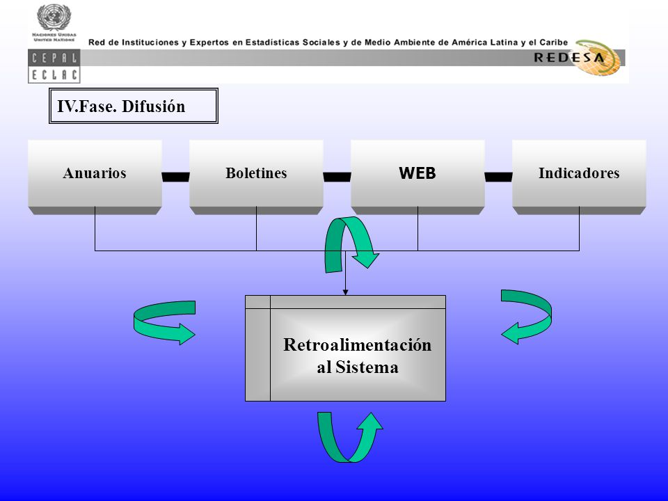 Anuarios IV.Fase. Difusión Boletines WEB Indicadores Retroalimentación al Sistema