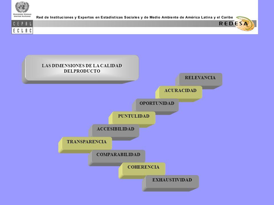 RELEVANCIA ACURACIDAD OPORTUNIDAD PUNTULIDAD ACCESIBILIDAD TRANSPARENCIA COMPARABILIDAD COHERENCIA EXHAUSTIVIDAD LAS DIMENSIONES DE LA CALIDAD DELPRODUCTO