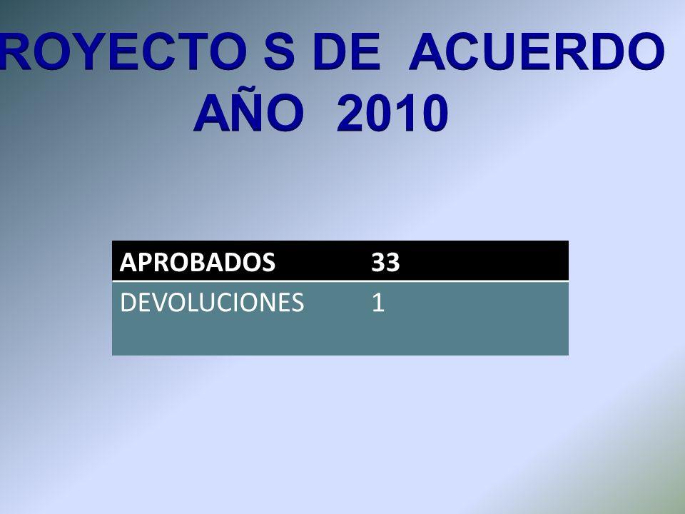 APROBADOS33 DEVOLUCIONES1