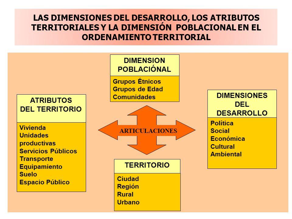LAS DIMENSIONES DEL DESARROLLO, LOS ATRIBUTOS TERRITORIALES Y LA DIMENSIÓN POBLACIONAL EN EL ORDENAMIENTO TERRITORIAL DIMENSION POBLACIÓNAL Política Social Económica Cultural Ambiental ATRIBUTOS DEL TERRITORIO Ciudad Región Rural Urbano Vivienda Unidades productivas Servicios Públicos Transporte Equipamiento Suelo Espacio Público DIMENSIONES DEL DESARROLLO Grupos Étnicos Grupos de Edad Comunidades TERRITORIO ARTICULACIONES