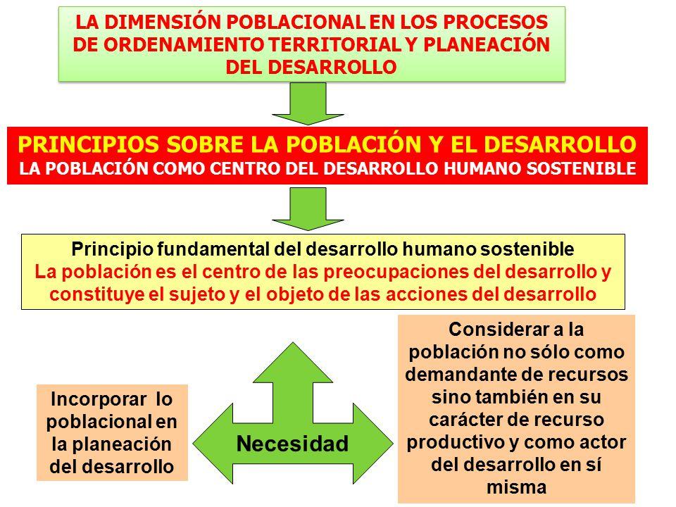 PRINCIPIOS SOBRE LA POBLACIÓN Y EL DESARROLLO LA POBLACIÓN COMO CENTRO DEL DESARROLLO HUMANO SOSTENIBLE Principio fundamental del desarrollo humano sostenible La población es el centro de las preocupaciones del desarrollo y constituye el sujeto y el objeto de las acciones del desarrollo Incorporar lo poblacional en la planeación del desarrollo Considerar a la población no sólo como demandante de recursos sino también en su carácter de recurso productivo y como actor del desarrollo en sí misma Necesidad LA DIMENSIÓN POBLACIONAL EN LOS PROCESOS DE ORDENAMIENTO TERRITORIAL Y PLANEACIÓN DEL DESARROLLO