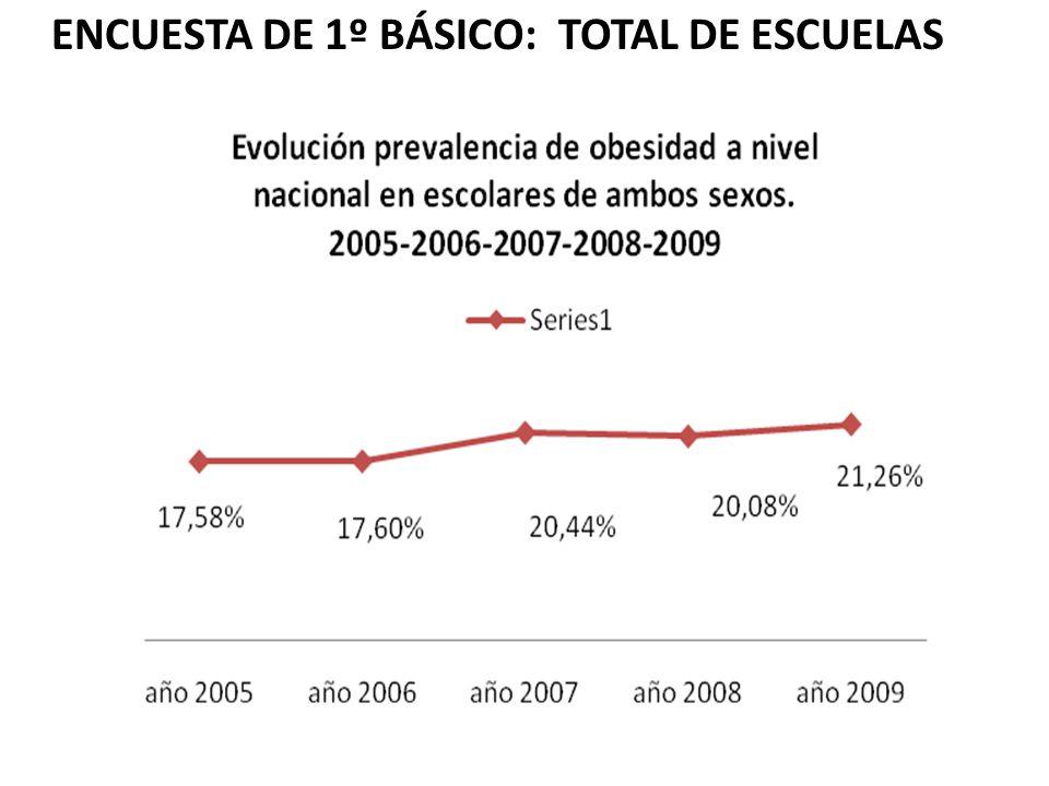 ENCUESTA DE 1º BÁSICO: TOTAL DE ESCUELAS