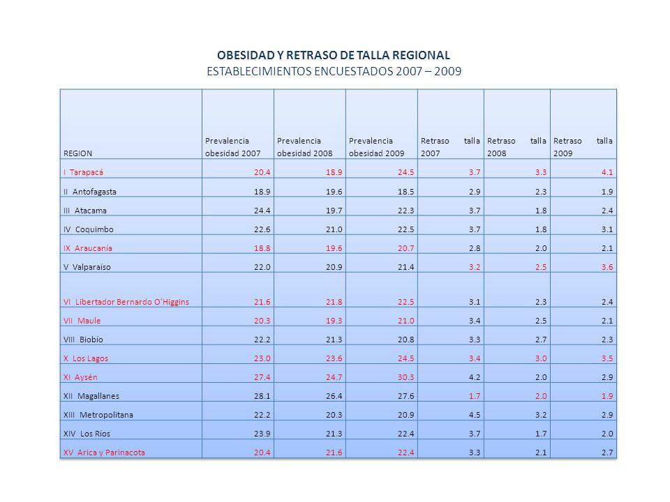 OBESIDAD Y RETRASO DE TALLA REGIONAL ESTABLECIMIENTOS ENCUESTADOS 2007 – 2009