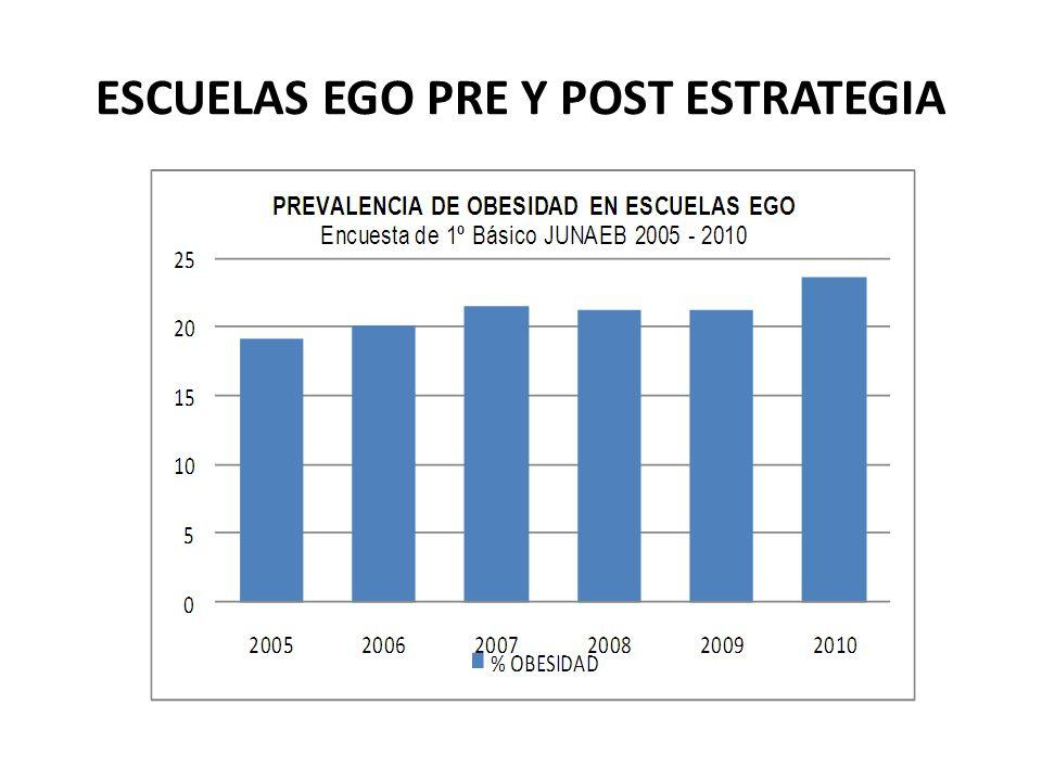 ESCUELAS EGO PRE Y POST ESTRATEGIA