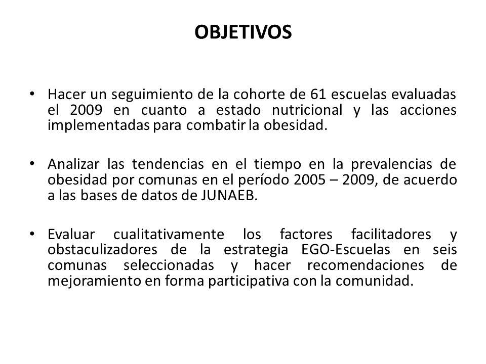OBJETIVOS Hacer un seguimiento de la cohorte de 61 escuelas evaluadas el 2009 en cuanto a estado nutricional y las acciones implementadas para combatir la obesidad.
