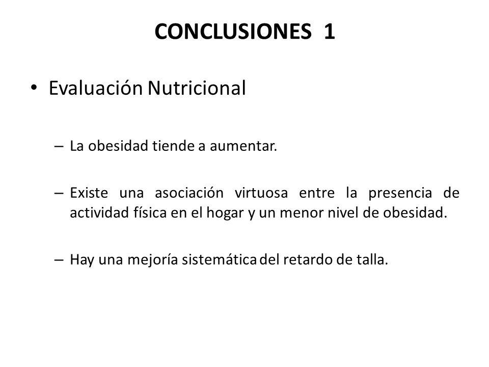 CONCLUSIONES 1 Evaluación Nutricional – La obesidad tiende a aumentar.