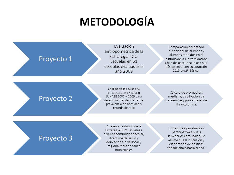 METODOLOGÍA Proyecto 1 Evaluación antropométrica de la estrategia EGO Escuelas en 61 escuelas evaluadas el año 2009 Comparación del estado nutricional de alumnos y alumnas medidos en el estudio de la Universidad de Chile de las 61 escuelas en 1º Básico 2009 con su situación 2010 en 2º Básico.