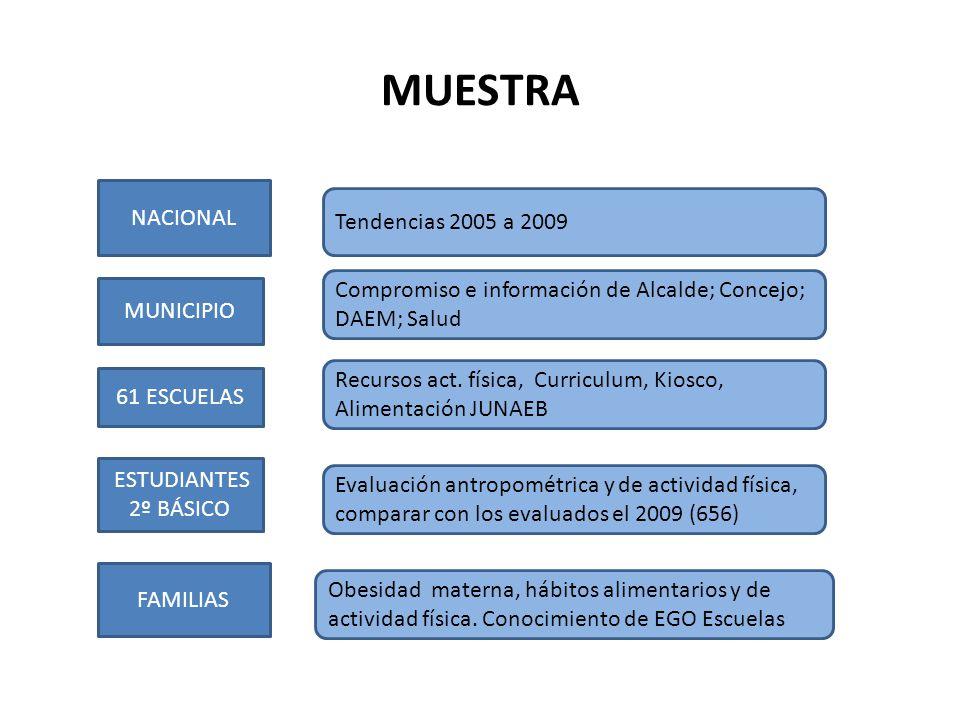 MUESTRA NACIONAL MUNICIPIO 61 ESCUELAS ESTUDIANTES 2º BÁSICO FAMILIAS Tendencias 2005 a 2009 Compromiso e información de Alcalde; Concejo; DAEM; Salud Recursos act.